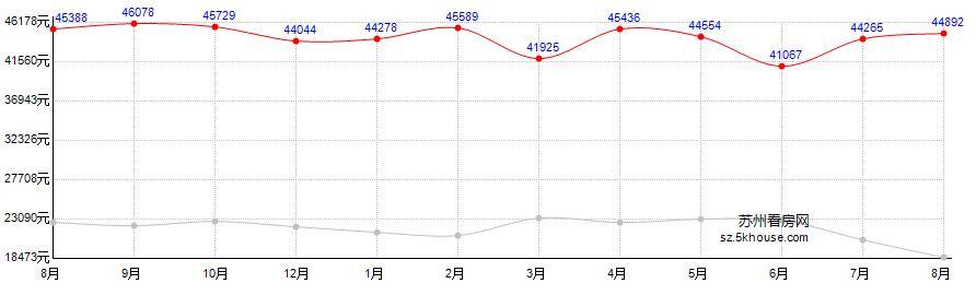 中海国际社区房价走势图