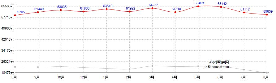 中海星湖国际房价走势图